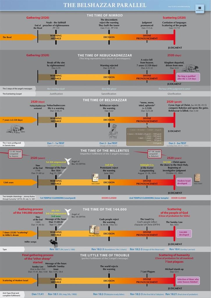 preview_belshazzar_chart