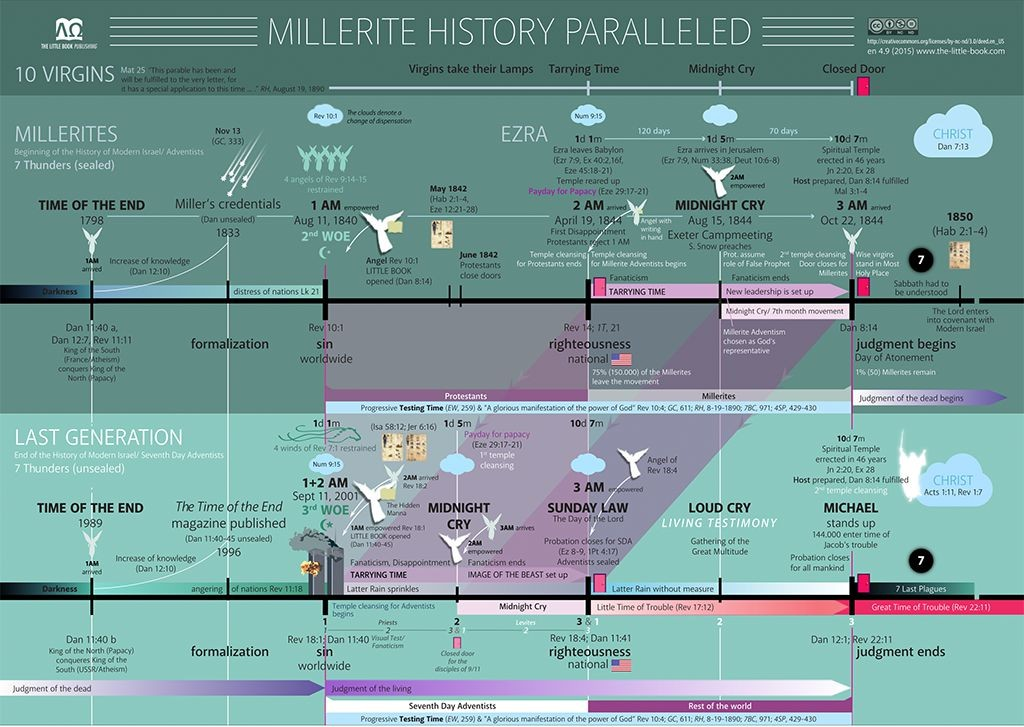 preview_millerite_parallel_chart