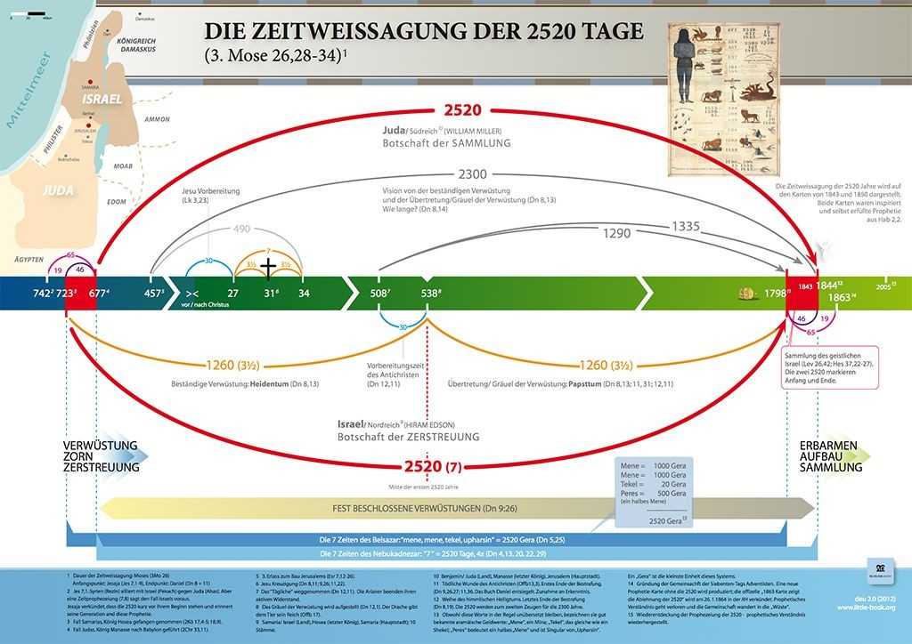 preview_2520_chart_de