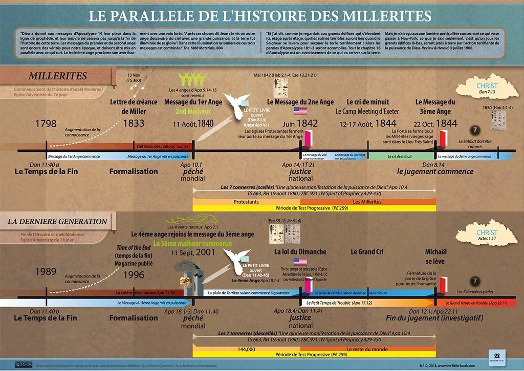 Le Parallele De L'Histoire Des Millerites » The Little