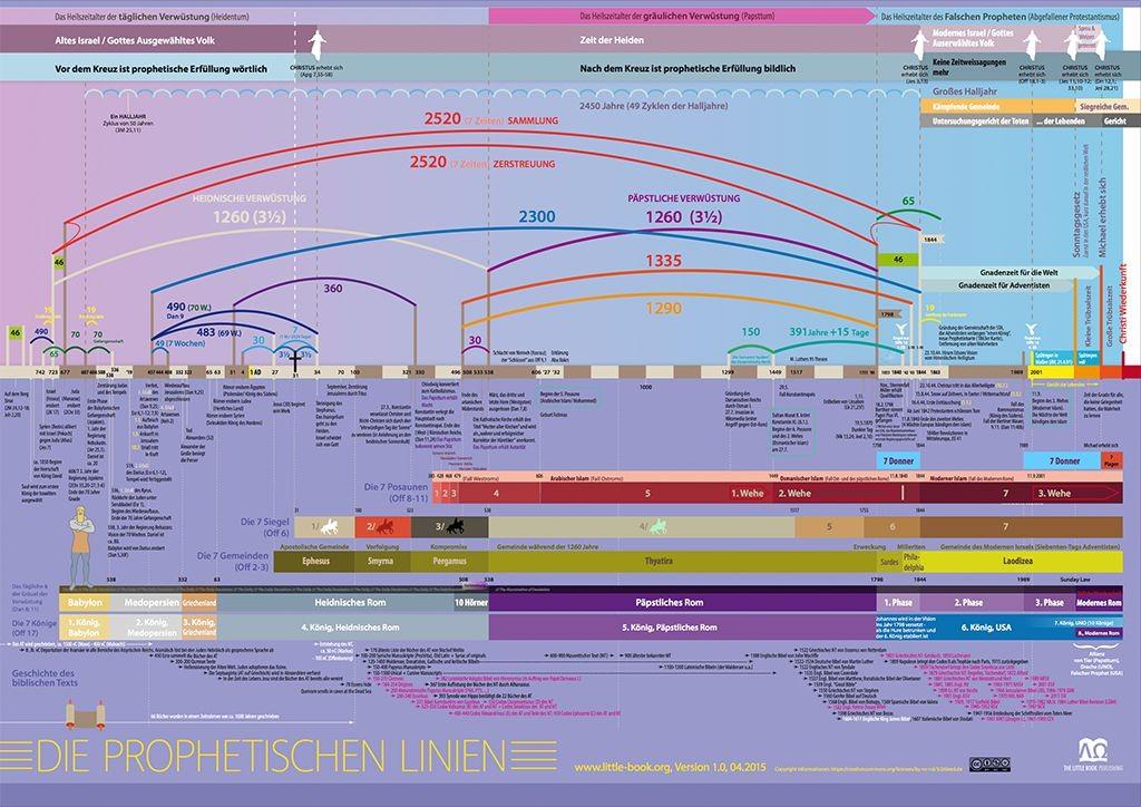 preview_prophetic_graph_de